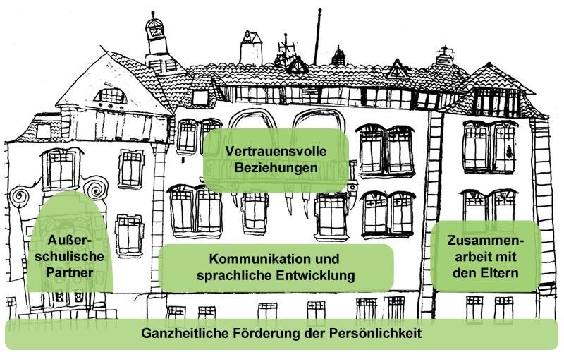 Leitbild der Sprachheilschule Emmendingen